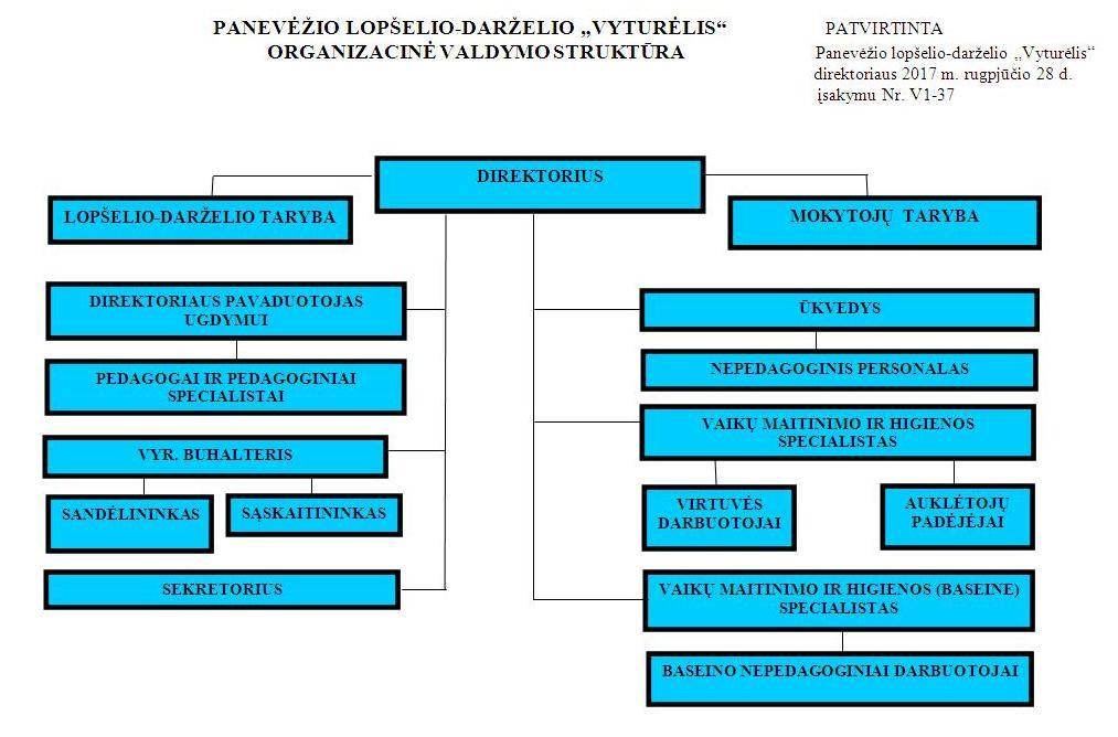 Valdymo strukturos schema